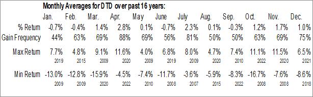 Monthly Seasonal WisdomTree Total Dividend Fund (NYSE:DTD)