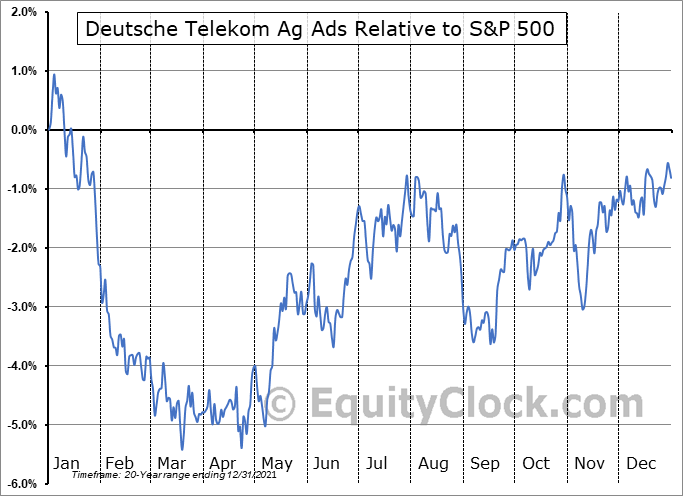 DTEGY Relative to the S&P 500