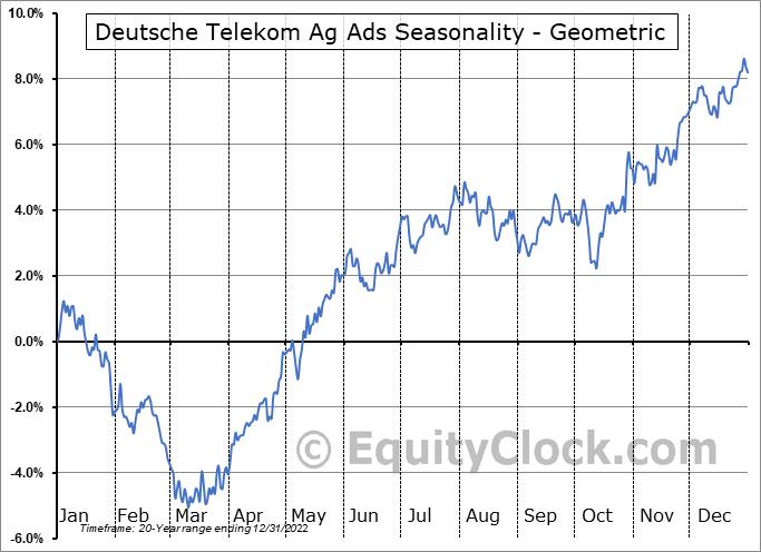 Deutsche Telekom Ag Ads (OTCMKT:DTEGY) Seasonality