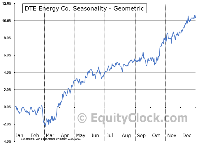 DTE Energy Co. (NYSE:DTE) Seasonality