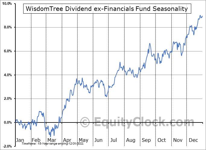 WisdomTree Dividend ex-Financials Fund (NYSE:DTN) Seasonal Chart