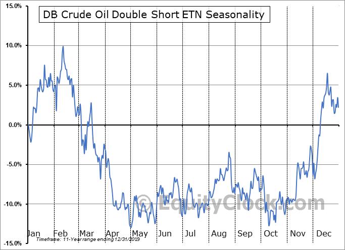 DB Crude Oil Double Short ETN (NYSE:DTO) Seasonal Chart