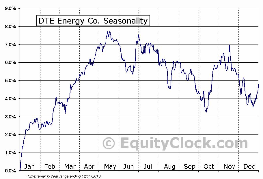 DTE Energy Co. (NYSE:DTQ) Seasonal Chart