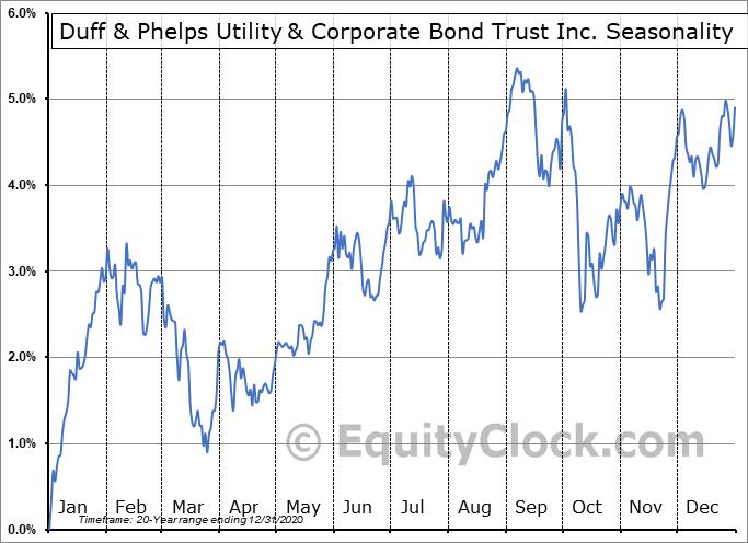 Duff & Phelps Utility & Corporate Bond Trust Inc. (NYSE:DUC) Seasonality