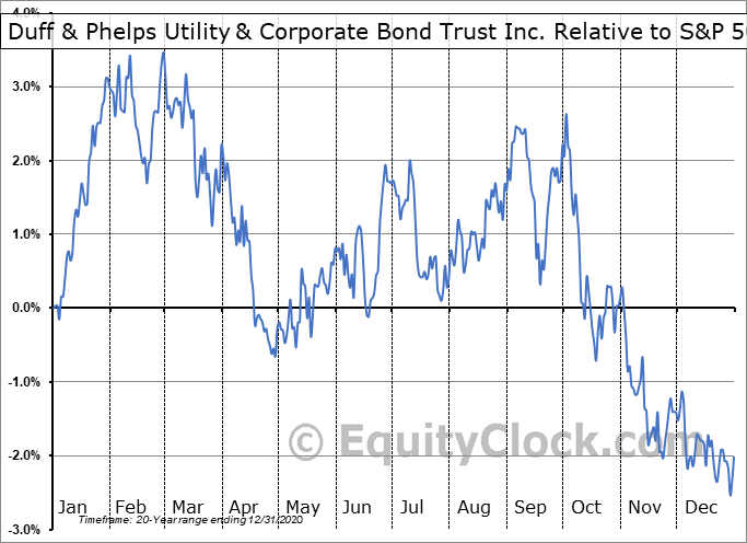 DUC Relative to the S&P 500