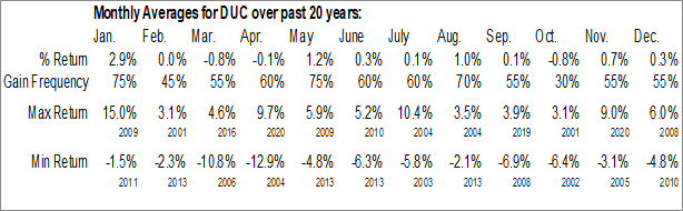 Monthly Seasonal Duff & Phelps Utility & Corporate Bond Trust Inc. (NYSE:DUC)