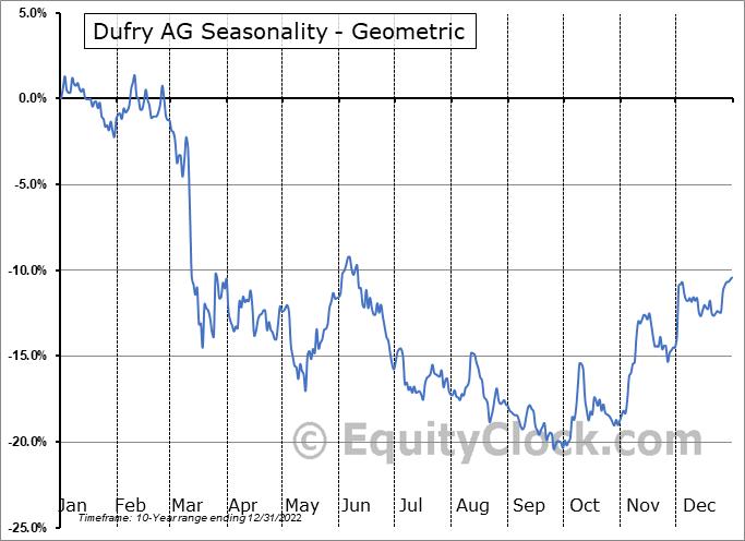 Dufry AG (OTCMKT:DUFRY) Seasonality