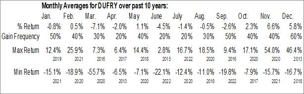 Monthly Seasonal Dufry AG (OTCMKT:DUFRY)