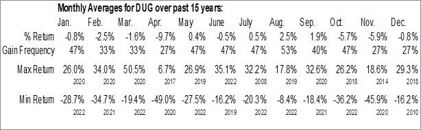 Monthly Seasonal ProShares UltraShort Oil & Gas (NYSE:DUG)