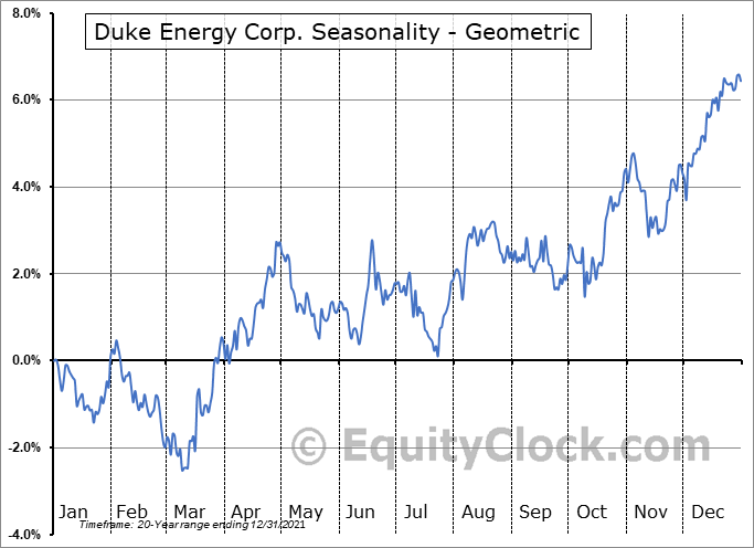 Duke Energy Corp. (NYSE:DUK) Seasonality
