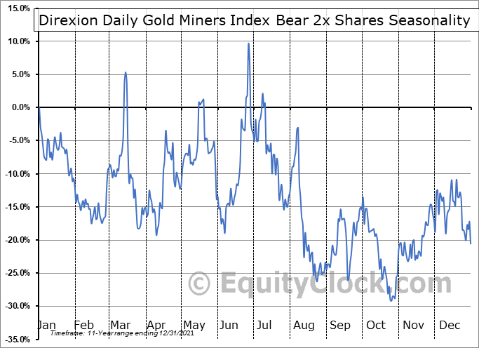 Direxion Daily Gold Miners Index Bear 3x Shares (AMEX:DUST) Seasonal Chart