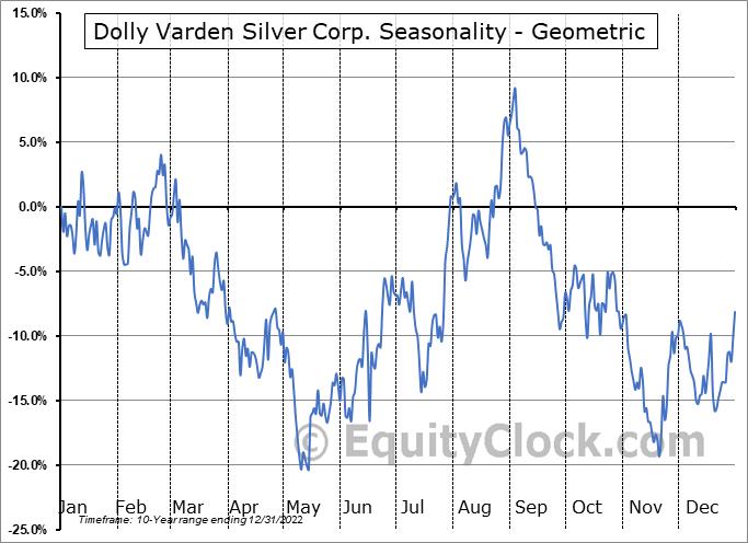 Dolly Varden Silver Corp. (TSXV:DV.V) Seasonality