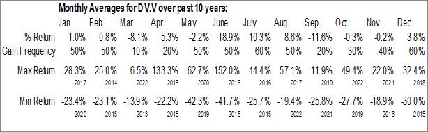 Monthly Seasonal Dolly Varden Silver Corp. (TSXV:DV.V)