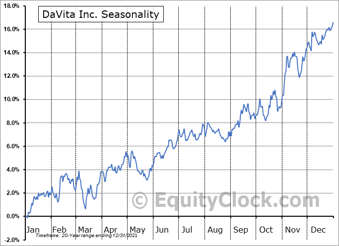 DaVita Inc. (NYSE:DVA) Seasonal Chart