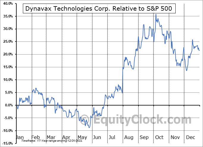 DVAX Relative to the S&P 500