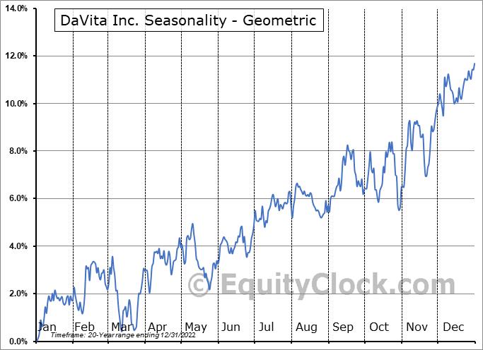 DaVita Inc. (NYSE:DVA) Seasonality