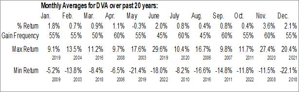 Monthly Seasonal DaVita Inc. (NYSE:DVA)