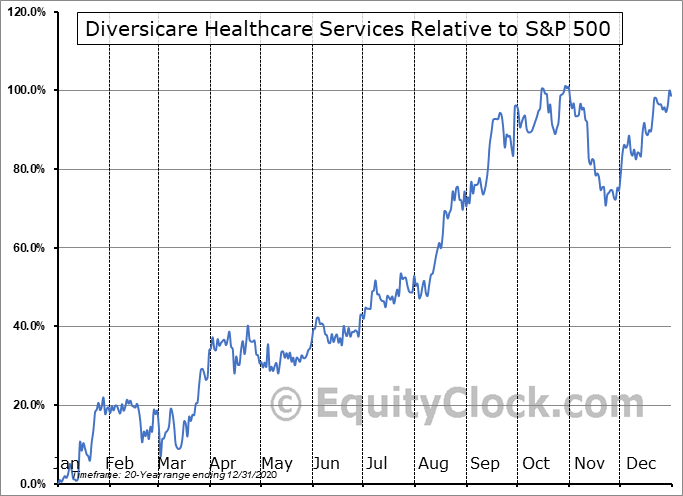 DVCR Relative to the S&P 500