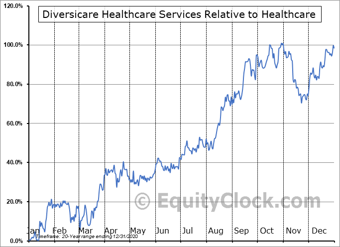 DVCR Relative to the Sector
