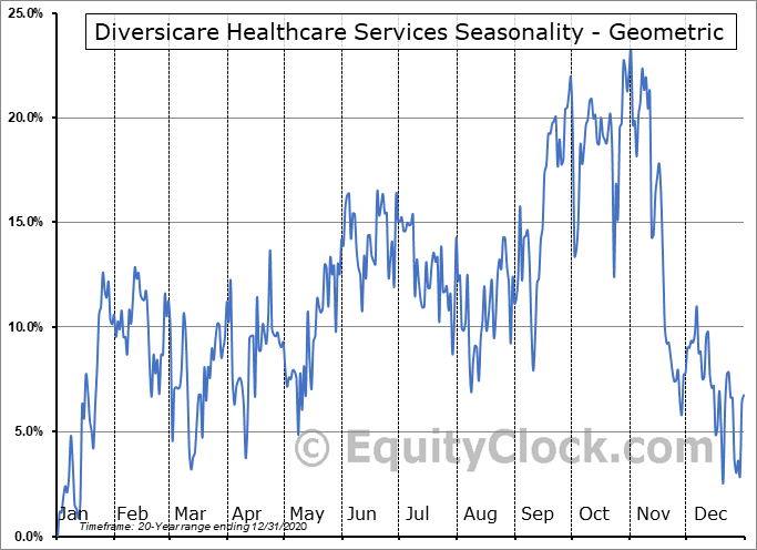 Diversicare Healthcare Services (OTCMKT:DVCR) Seasonality
