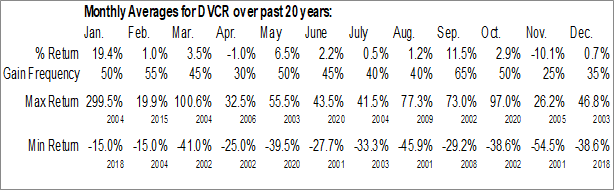 Monthly Seasonal Diversicare Healthcare Services (OTCMKT:DVCR)