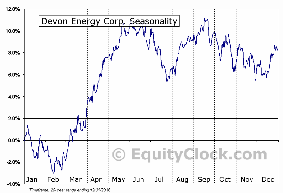 Devon Energy Corp. (NYSE:DVN) Seasonal Chart