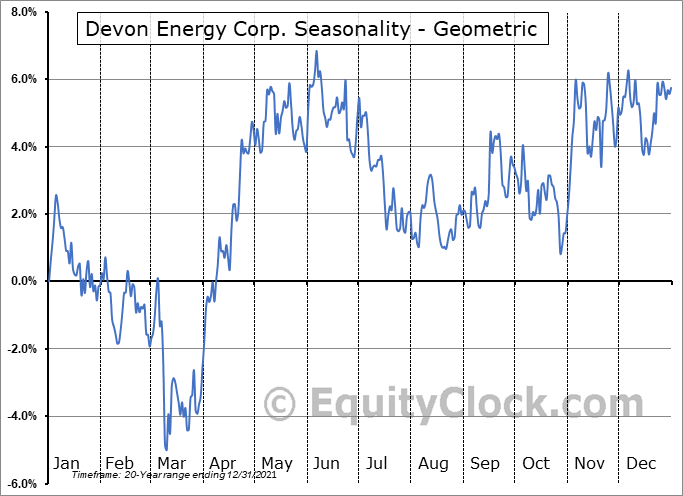 Devon Energy Corp. (NYSE:DVN) Seasonality