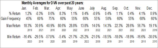 Monthly Seasonal Devon Energy Corp. (NYSE:DVN)