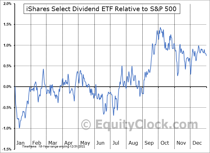 DVY Relative to the S&P 500