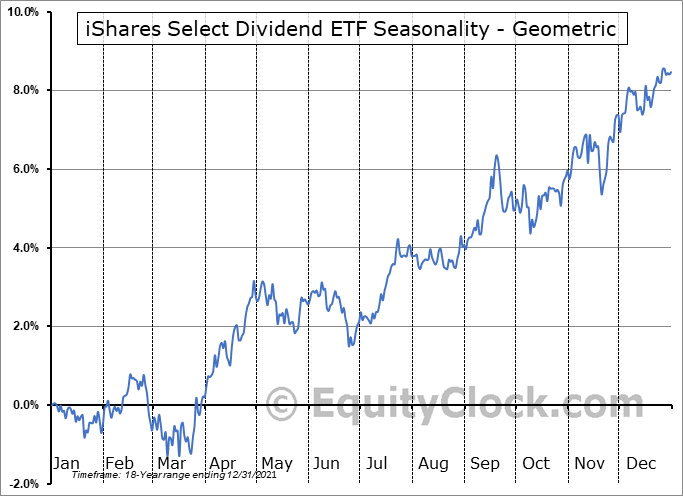 iShares Select Dividend ETF (NASD:DVY) Seasonality