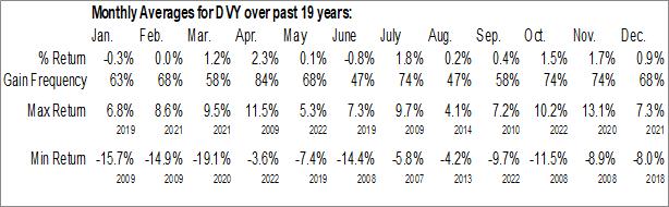 Monthly Seasonal iShares Select Dividend ETF (NASD:DVY)