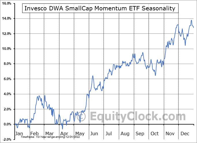 Invesco DWA SmallCap Momentum ETF (NASD:DWAS) Seasonal Chart