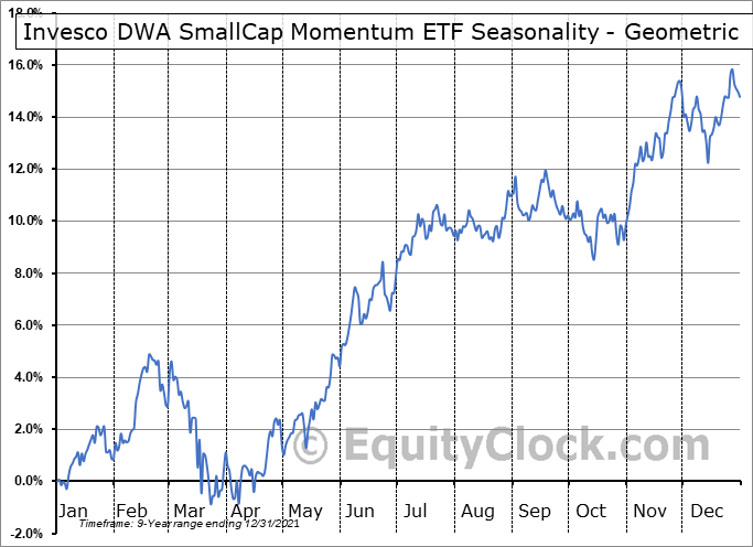 Invesco DWA SmallCap Momentum ETF (NASD:DWAS) Seasonality