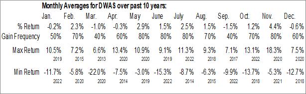 Monthly Seasonal Invesco DWA SmallCap Momentum ETF (NASD:DWAS)