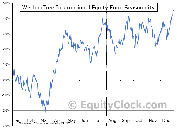 WisdomTree International Equity Fund (NYSE:DWM) Seasonal Chart