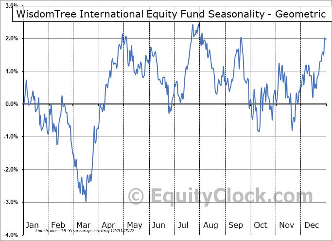 WisdomTree International Equity Fund (NYSE:DWM) Seasonality