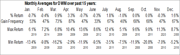 Monthly Seasonal WisdomTree International Equity Fund (NYSE:DWM)