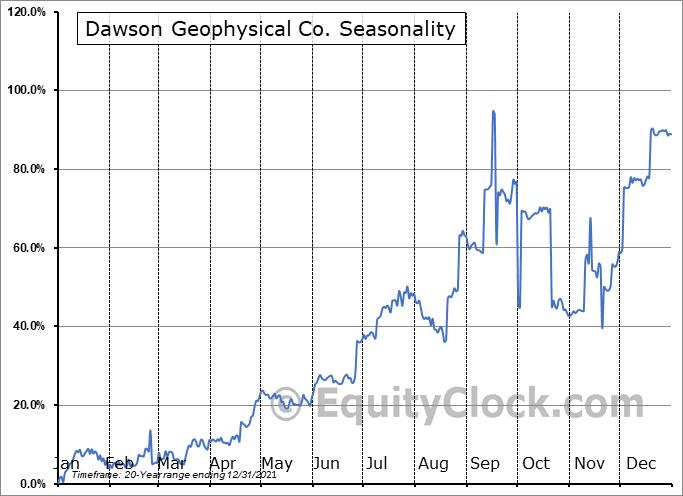 Dawson Geophysical Co. (NASD:DWSN) Seasonal Chart