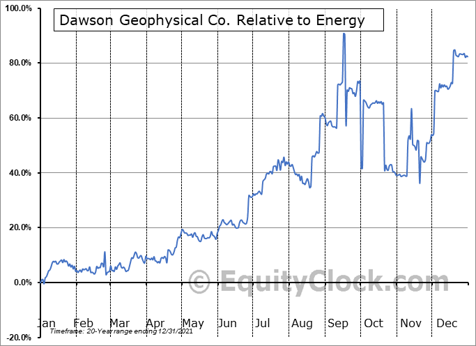 DWSN Relative to the Sector
