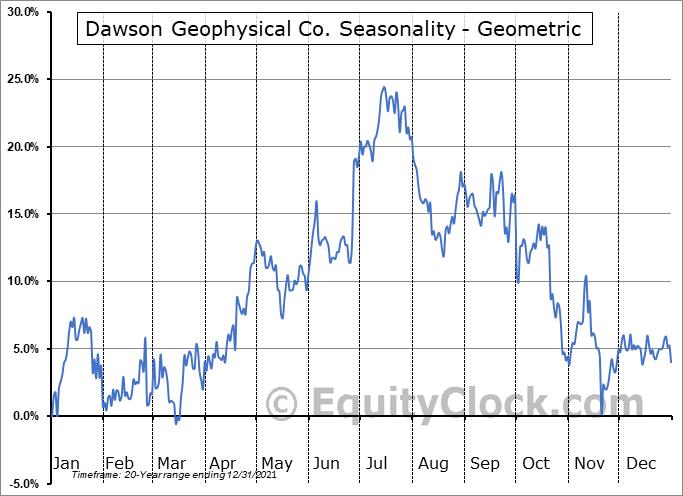 Dawson Geophysical Co. (NASD:DWSN) Seasonality