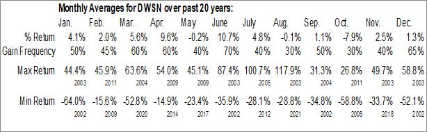 Monthly Seasonal Dawson Geophysical Co. (NASD:DWSN)