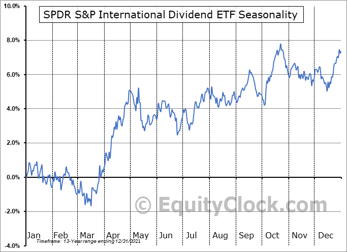 SPDR S&P International Dividend ETF (NYSE:DWX) Seasonal Chart