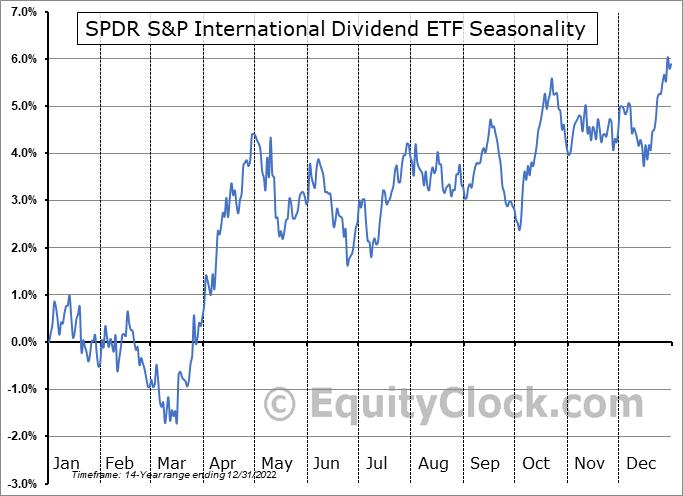 SPDR S&P International Dividend ETF (NYSE:DWX) Seasonality