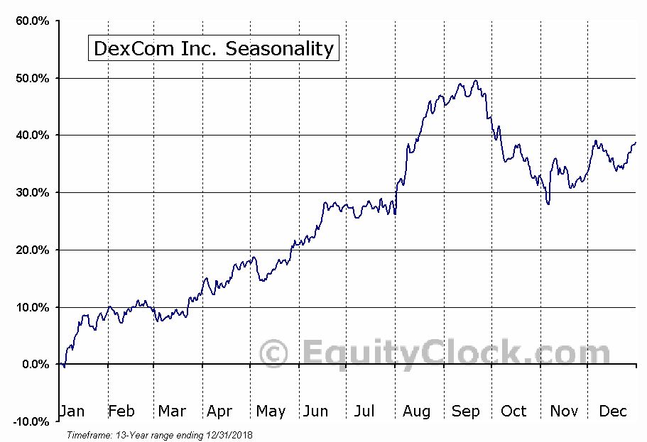 DexCom Inc. (NASD:DXCM) Seasonal Chart