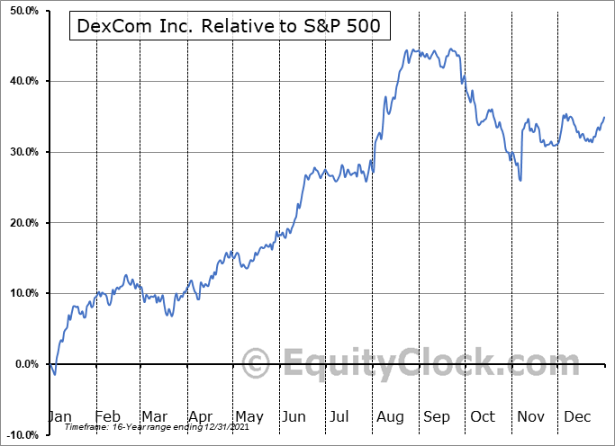 DXCM Relative to the S&P 500