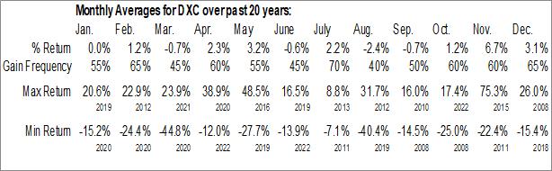Monthly Seasonal DXC Technology Company (NYSE:DXC)