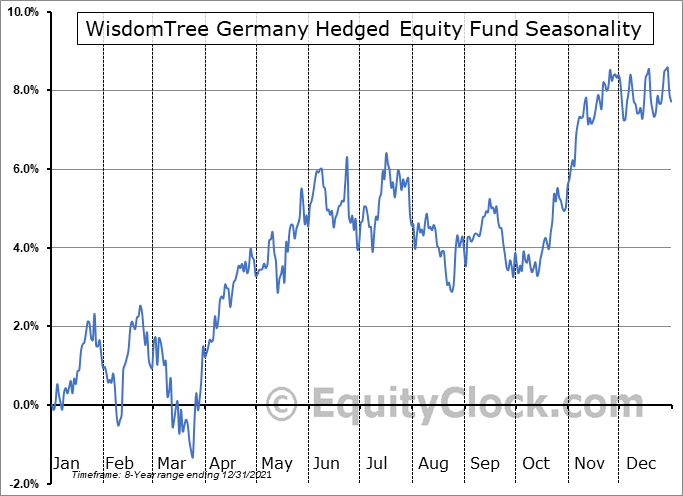 WisdomTree Germany Hedged Equity Fund (NASD:DXGE) Seasonal Chart