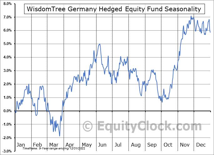 WisdomTree Germany Hedged Equity Fund (NASD:DXGE) Seasonal Chart