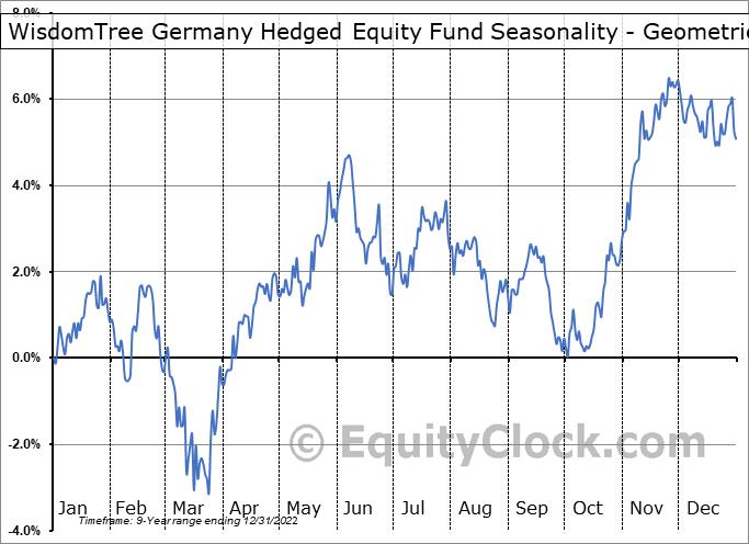 WisdomTree Germany Hedged Equity Fund (NASD:DXGE) Seasonality