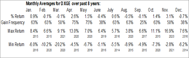 Monthly Seasonal WisdomTree Germany Hedged Equity Fund (NASD:DXGE)
